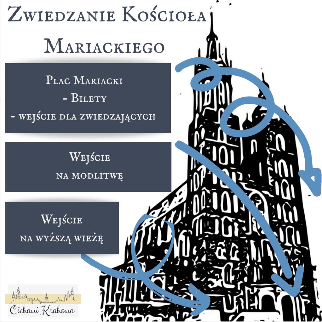 Schemat zwiedzania kościoła Mariackiego